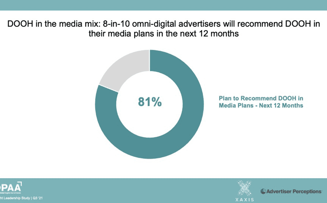 81% of Advertisers Will Recommend Digital Out of Home (DOOH) in their Media Plans in the next 12 Months